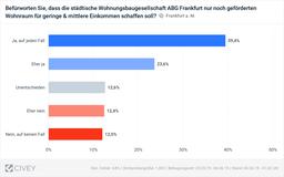 Mietentscheid: Wir fordern zügige Abstimmung über Wohnungspolitik an den Wahlurnen